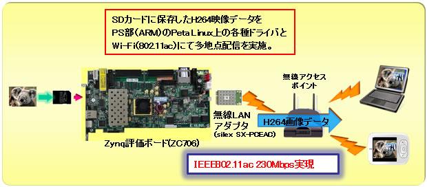 PCI-Express Wi-Fi 映像伝送プラ...